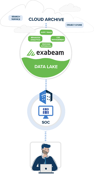 Exabeam-CloudArchive